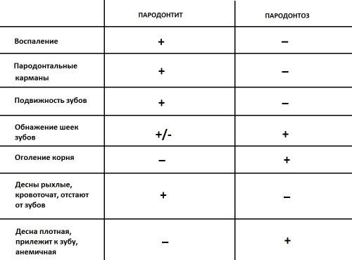 parodontit-i-parodontoz-otlichiya